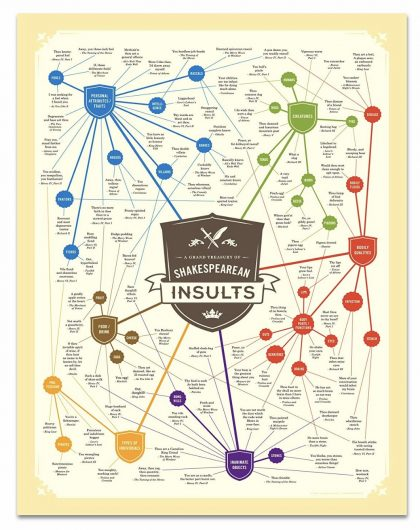 Insult chart ($25.00): Reveal your inner sarcastic bookworm with this insult chart from the Bard's works.